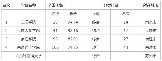 2015年江苏省民办大学排名