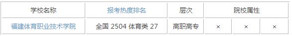2015年福建体育类大学排名