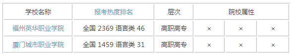 2015年福建语言类大学排名