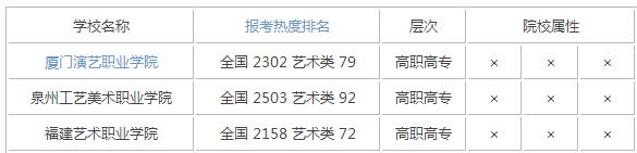 2015年福建艺术类大学排名