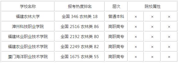 2015年福建农林类大学排名