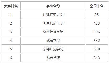 2015年福建师范类大学排名