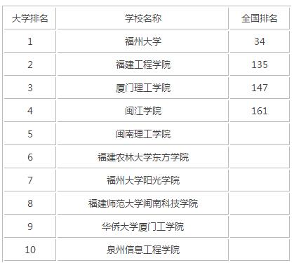 2015年福建理工类大学排名