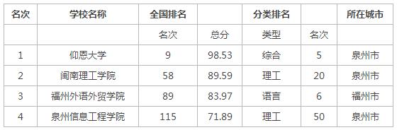 2015年福建省民办大学排名