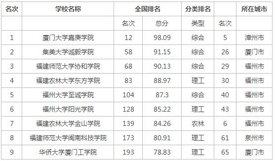 2015年福建省独立学院排行榜
