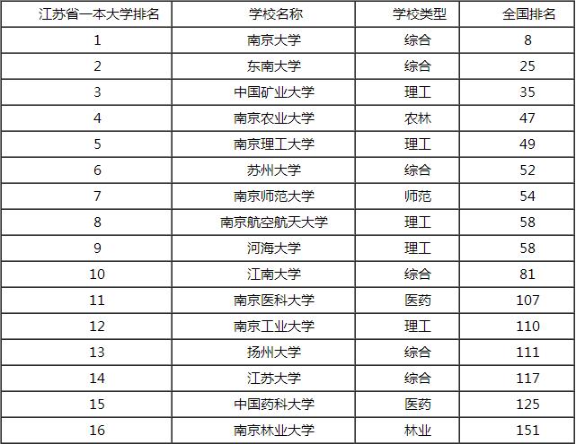 苏州大学省内排名