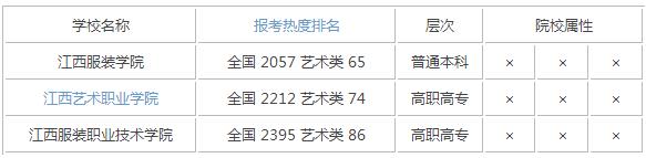 2015年江西艺术类大学排名
