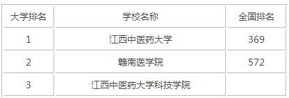 2015年江西医科类大学排名