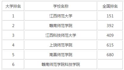 2015年江西师范类大学排名