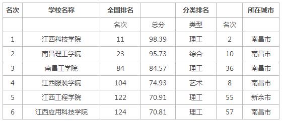2015年江西省民办大学排名