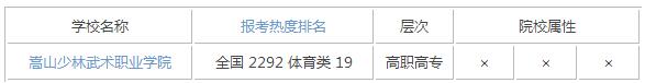 2015年河南体育类大学排名