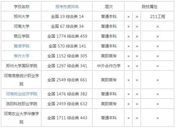 2015年河南综合类大学排名