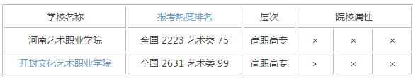 2015年河南艺术类大学排名