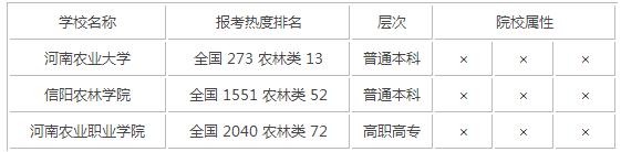 2015年河南农林类大学排名