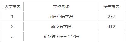 2015年河南医科类大学排名
