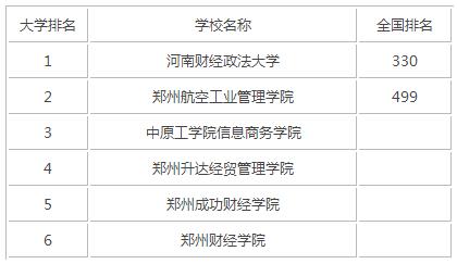 2015年河南财经类大学排名
