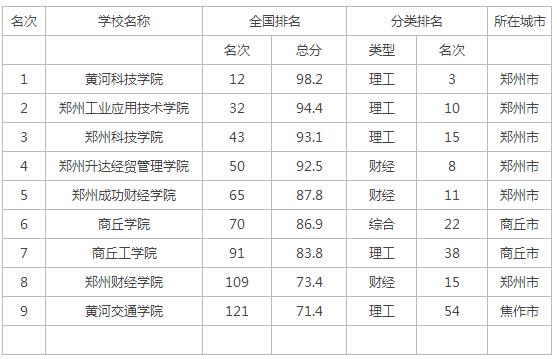 2015年河南省民办大学排名