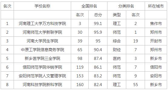 2015年河南省独立学院排行榜