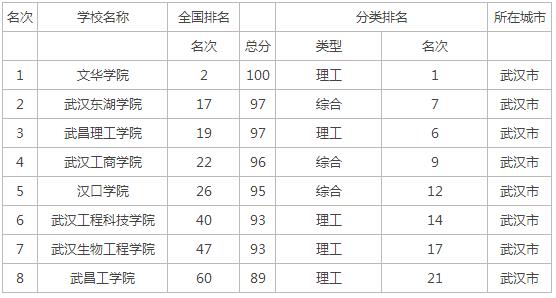 2015湖北省三本大学排行榜
