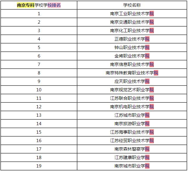 南京专科学校排名(前19名)