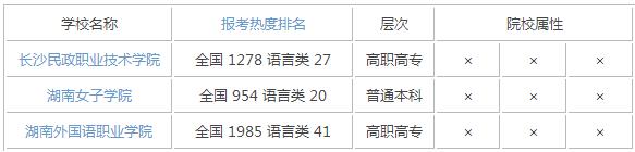 2015年湖南语言类大学排名