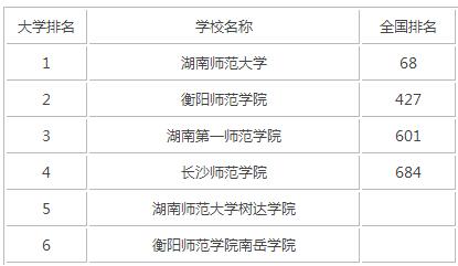 2015年湖南师范类大学排名