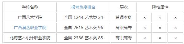 2015年广西艺术类大学排名
