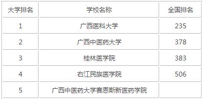 2015年广西医科类大学排名