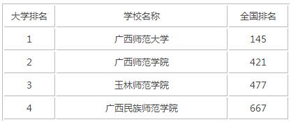 2015年广西师范类大学排名