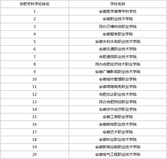 合肥职业院校排名(前20)