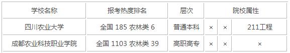 2015年四川农林类大学排名