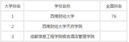 2015年四川财经类大学排名