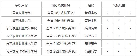 2015年云南农林类大学排名