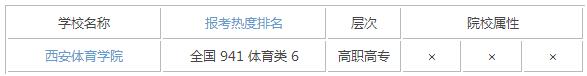 2015年陕西体育类大学排名
