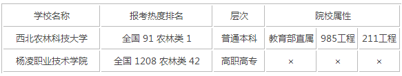 2015年陕西农林类大学排名
