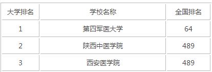 2015年陕西医科类大学排名