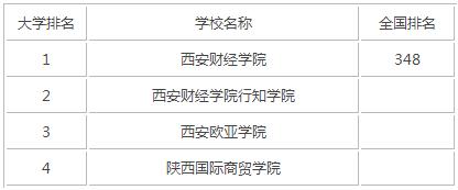 2015年陕西财经类大学
