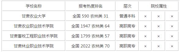 2015年甘肃农林类大学排名