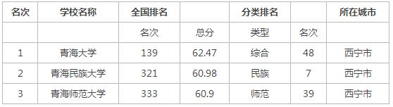 2015年青海省大学排行榜