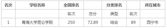 2015年青海省独立学院排行榜