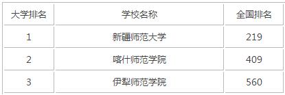 2015年新疆师范类大学排名