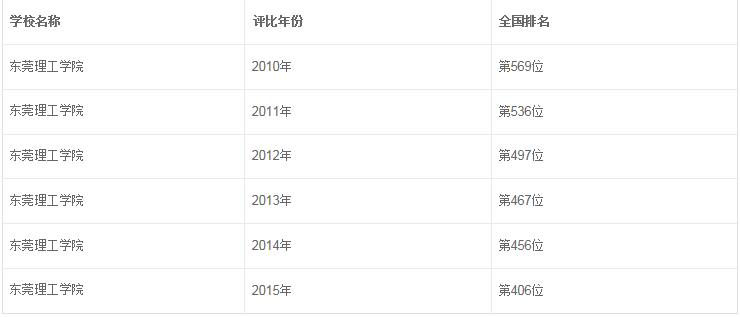 东莞理工学院历年国家排名