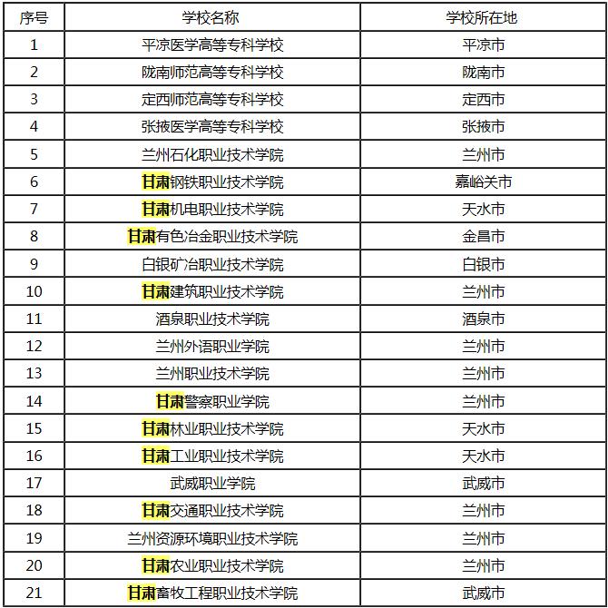 兰州专科学校省内排名(前21名)