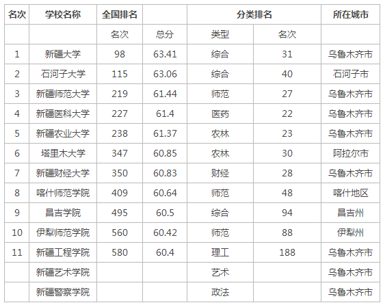 2015年新疆大学排行榜