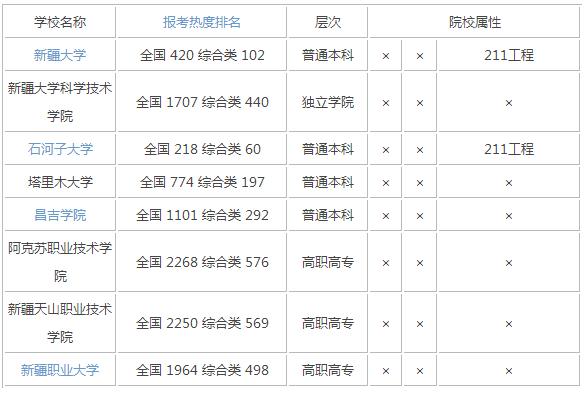 2015年新疆综合类大学排名