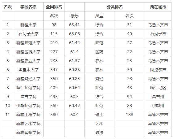 2015年新疆一本二本大学排名
