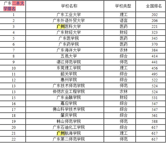 广州二本大学省内排名