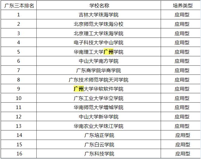 广州三本大学省内排名