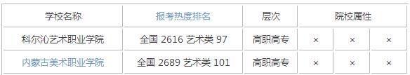 2015年内蒙古艺术类大学排名