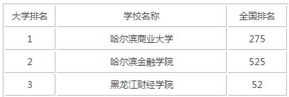 2015年黑龙江财经类大学排名